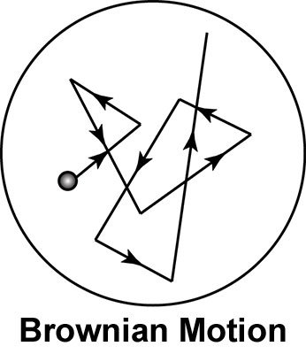 brownian-motion-illustrationbrownian-motion-illustration