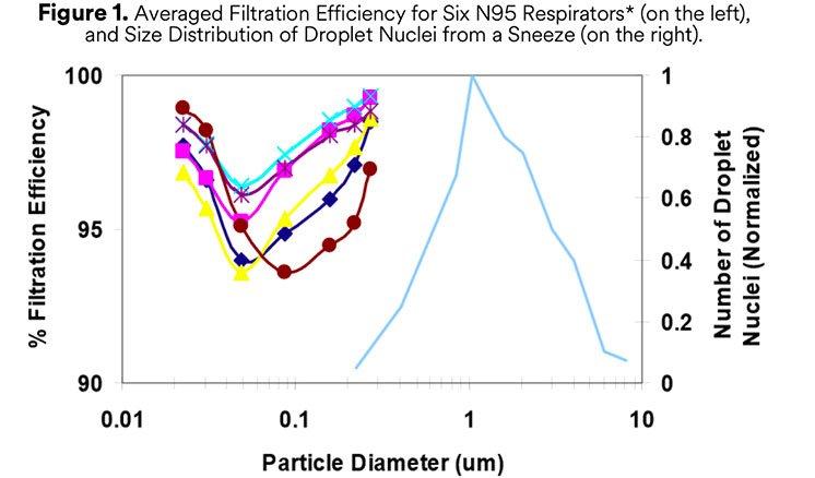 n95-particle-penetration